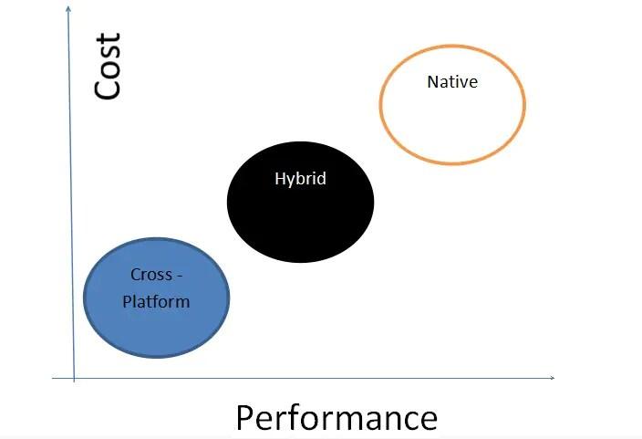 Cross platform mobile app development – Truth vs Hype1