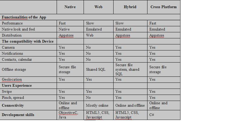 Cross platform mobile app development – Truth vs Hype2