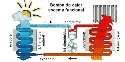 bomba-calor-funcionamiento