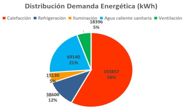 distribuicion-demanda-energetica-grafico
