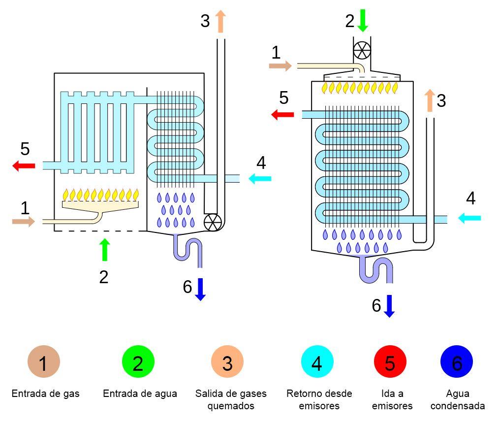 calderas-condensacion-funcionamiento-beneficios