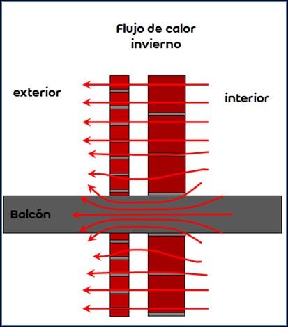flujo-cerramiento-opaco