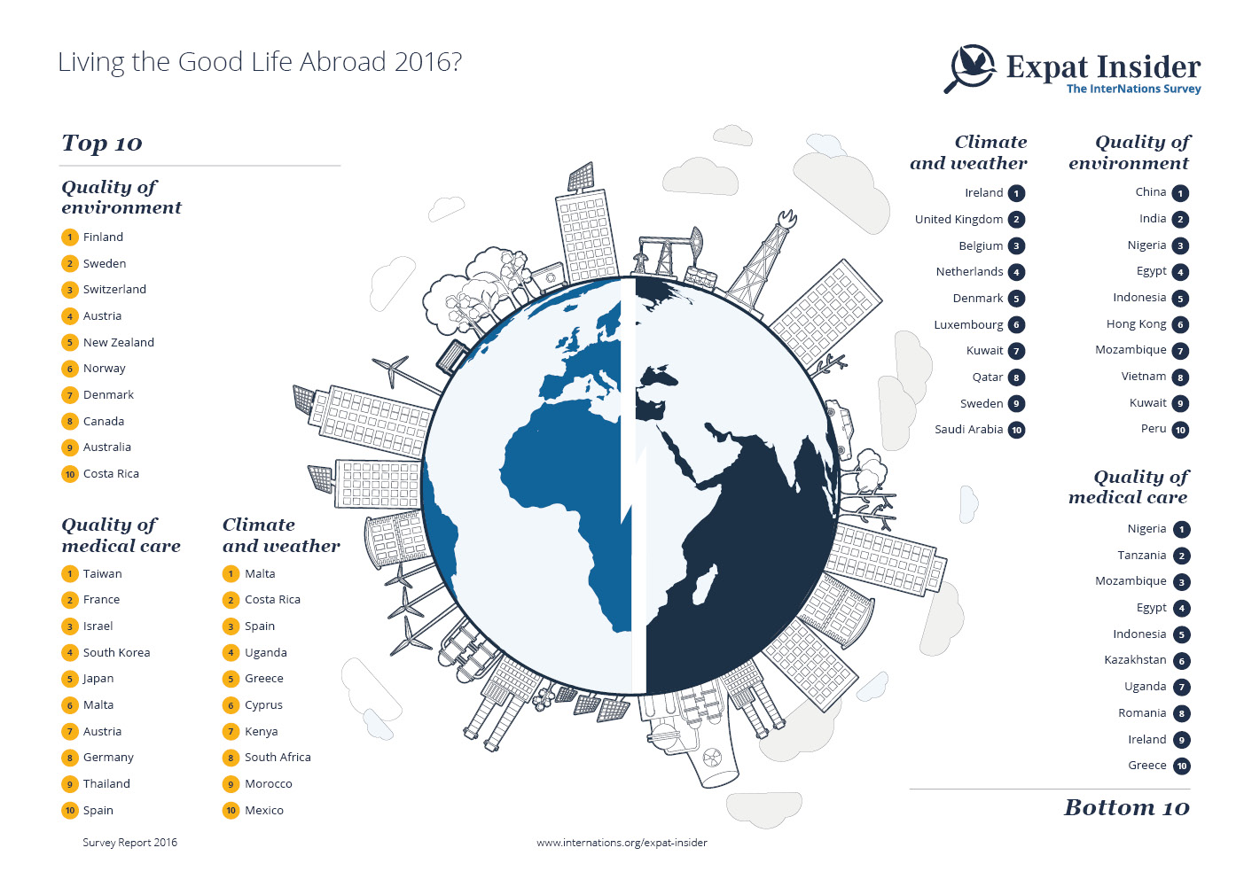 Living the Good Life Abroad? — infographic
