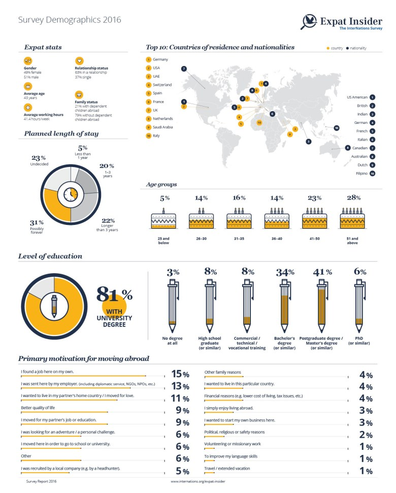 Survey Demographics 2016 — infographic