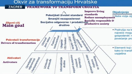 Framework for Transforming Croatia January 2016