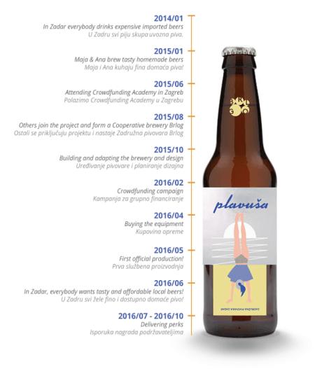 """BRLOG Beer cooperative timeline """"Plavusa means Blond :) Photo: Facebook"""