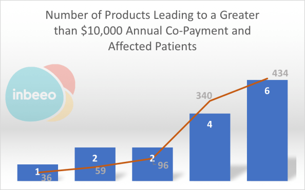 Number of drugs leading to a co-pay of over $10,000 in Medicare Part D