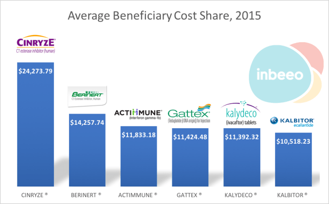 source: Center for Medicare and Medicaid Sevices / Inbeeo's analysis (based on 70% of all claims; beneficiaries of Low Income Subsidies were excluded)