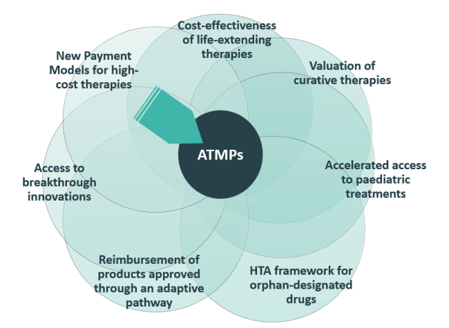 Market Access Challenges for ATMPs
