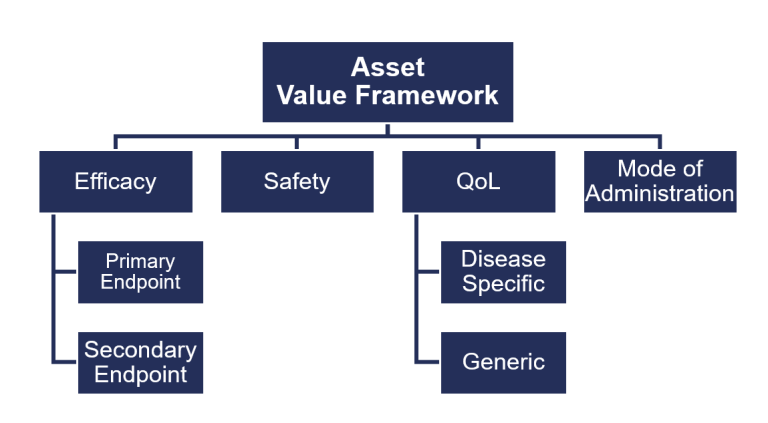An example value framework generated to demonstrate the full value of an asset when incorporated into i-vbp