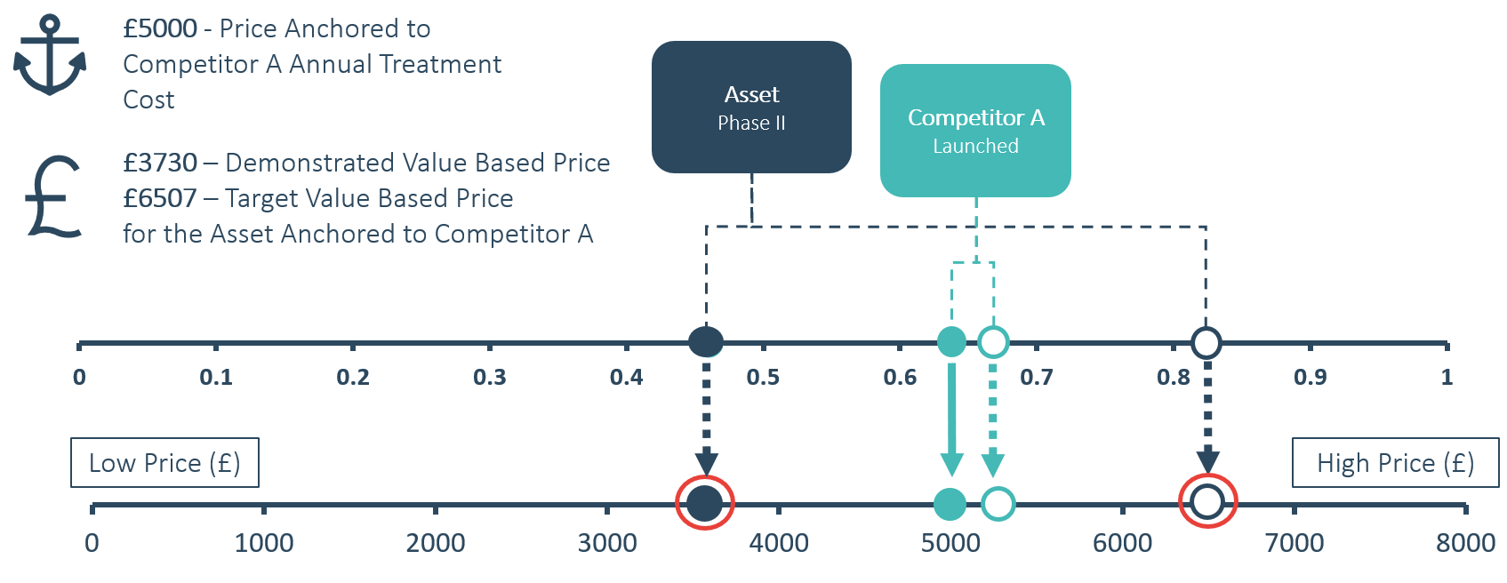 Value Based Pricing using price anchoring with i-vbp