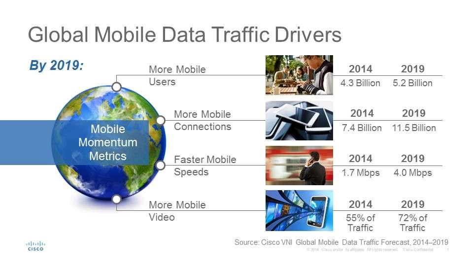 Мобильный трафик–прогноз роста до 2019