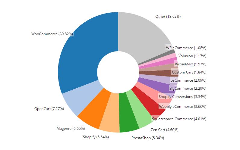 платформы для интернет магазина статистика