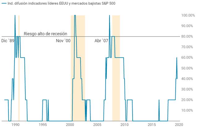 Indicador difusión indicadores adelantados de riesgo de recesión