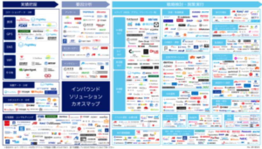 1,000社以上あるインバウンド対策ソリューション企業一覧ーカオスマップ