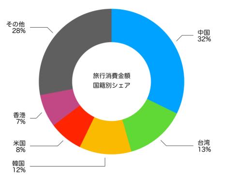 国籍別訪日外国人支出推移