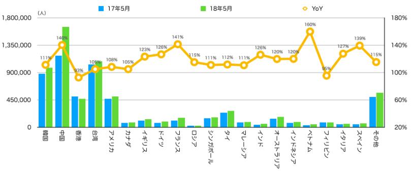 国籍別宿泊者数と前年同月比