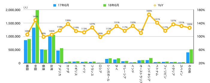グラフ③ 国籍別宿泊者数と前年同月比