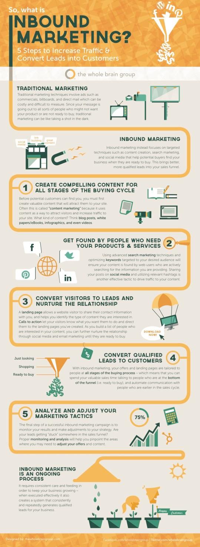 Infographic: What is Inbound Marketing?
