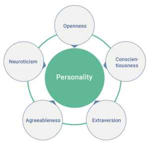 The Five-Factor Model of Personality