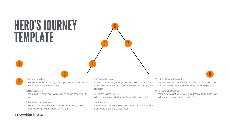 Hero's Journey Template