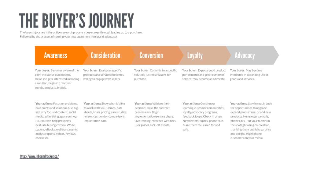 Different Content For Different Stages Of The Buyer's Journey