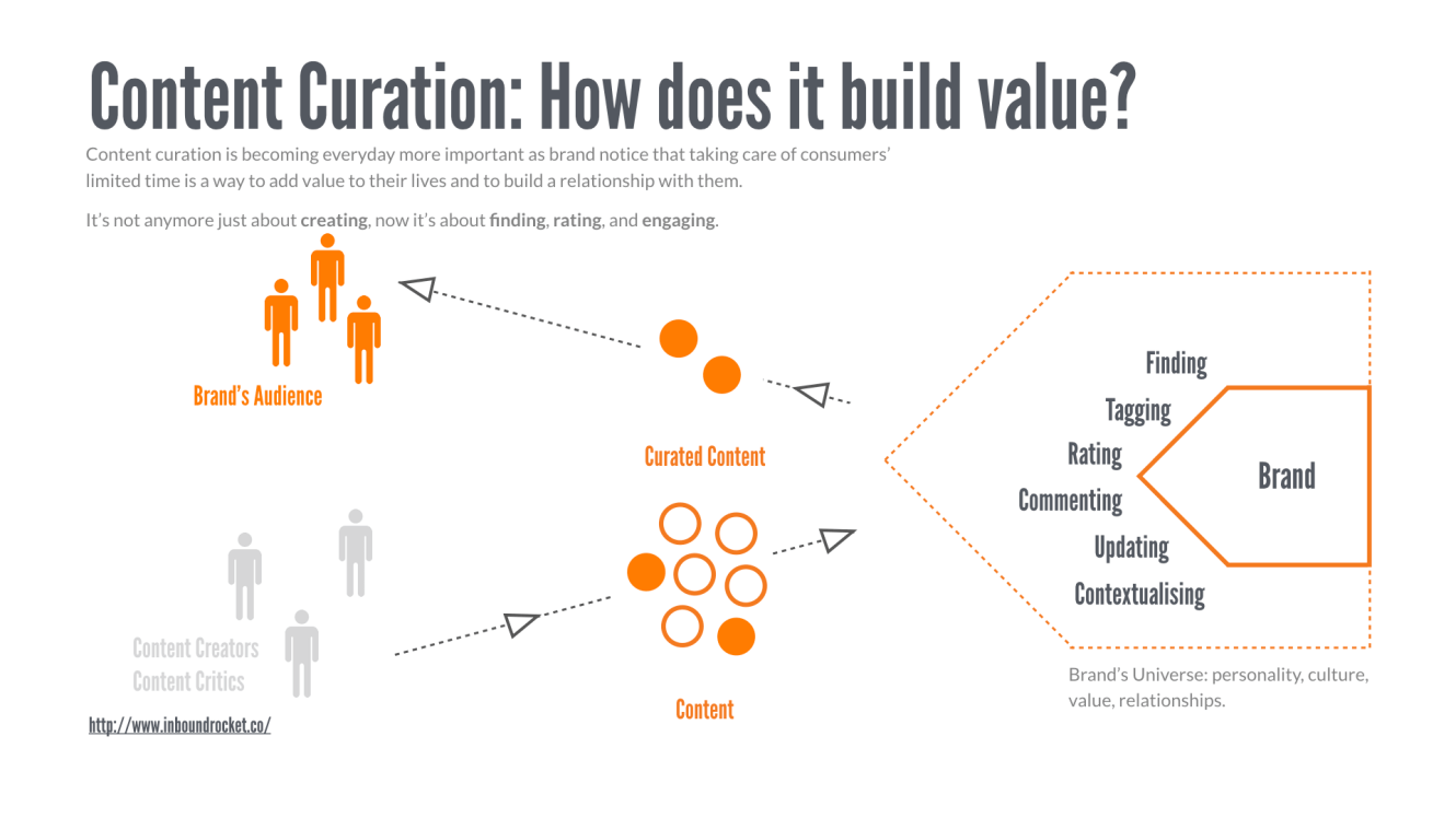 Content Curation: How does it build value