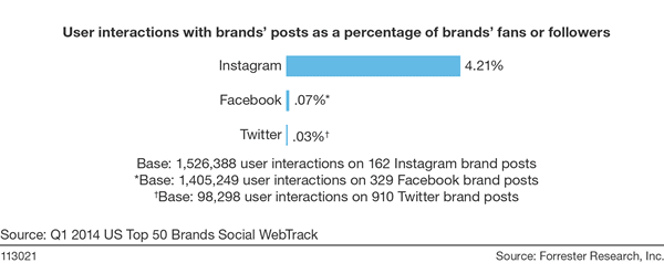 User interactions with brands' post as a percentage of brands' fans or followers