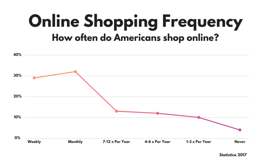 Online Shopping Frequency - How often do Americans shop online