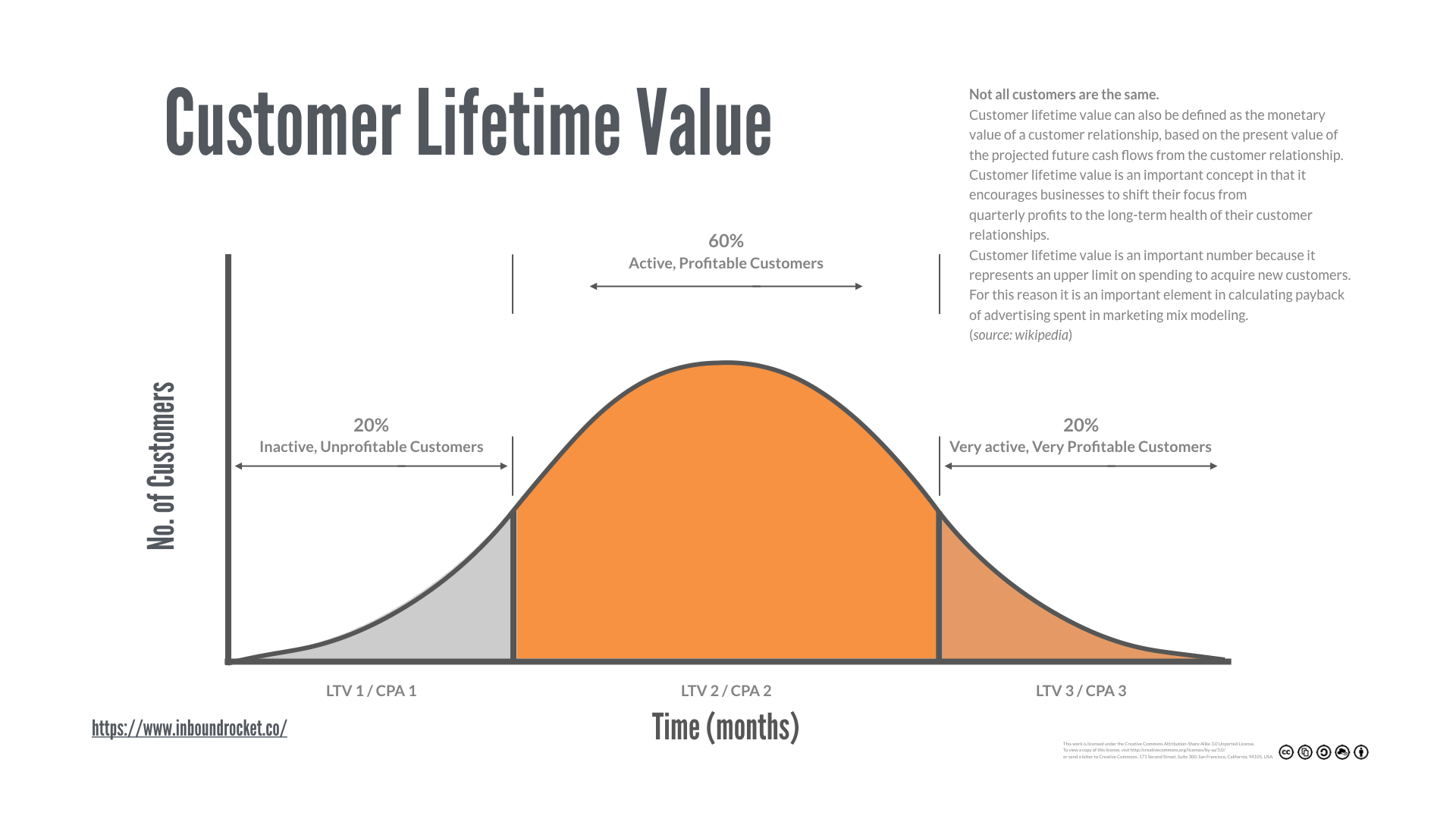 Customer Lifetime Value - not all customers are the same