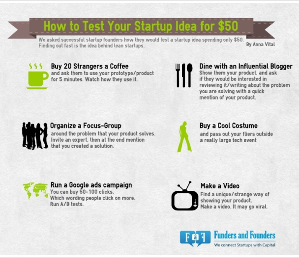 How to Test Your Startup Idea for $50-inc42magazine
