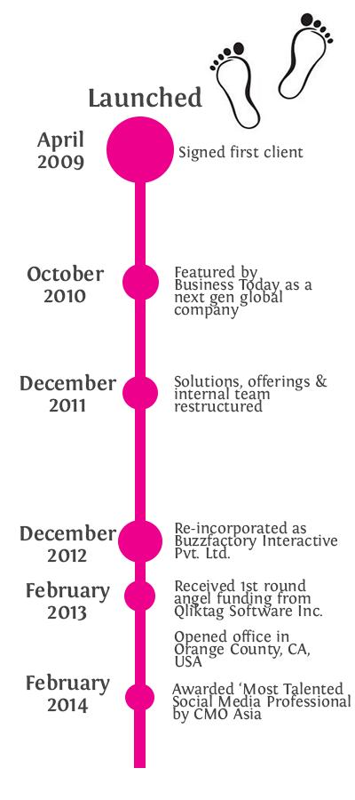 Buzzfactory-Timeline