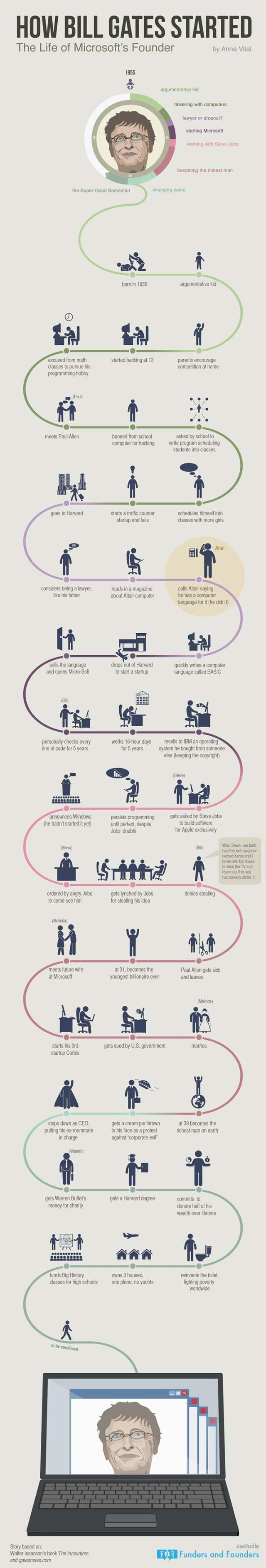 How-Bill-Gates-Started-Infographic