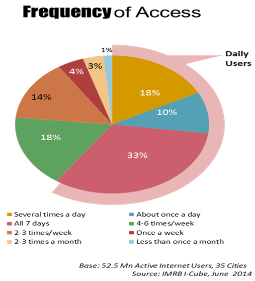 frequency of access