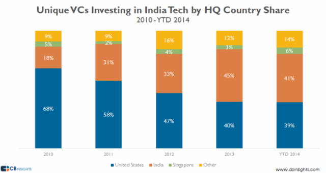 india-unique-vcs-country-share-ytd14