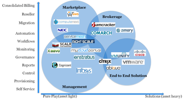 Cloud Marketplace Brokerage Services