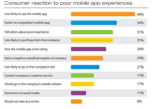 Consumer-reaction-to-poor-mobile-app-experiences