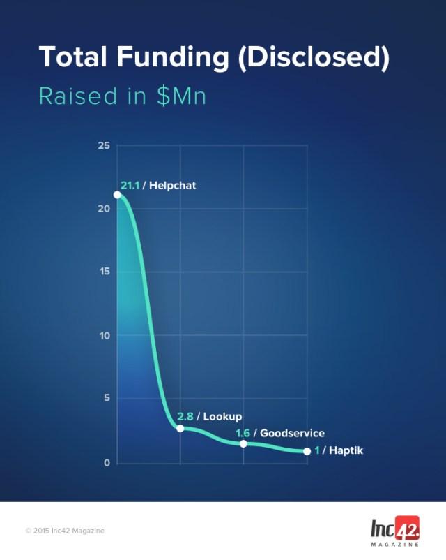 Total-Funding