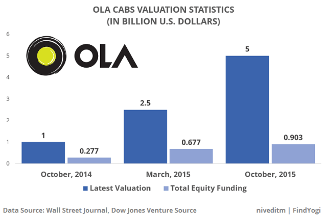 findyogi_ola_valuation_Stats