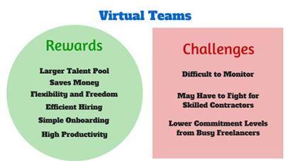 Managing-Virtual-Teams
