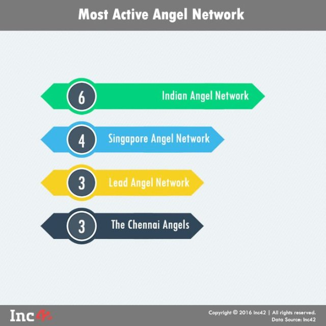 5.Angel Network