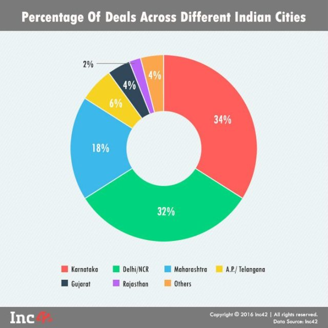 Percentage Indian Cities