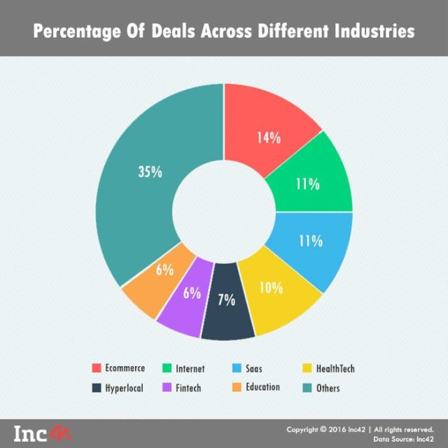 Percentage of dealsdiff industries