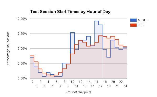 fig4 - test-start