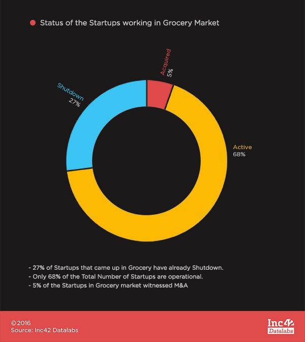 Status of Startups