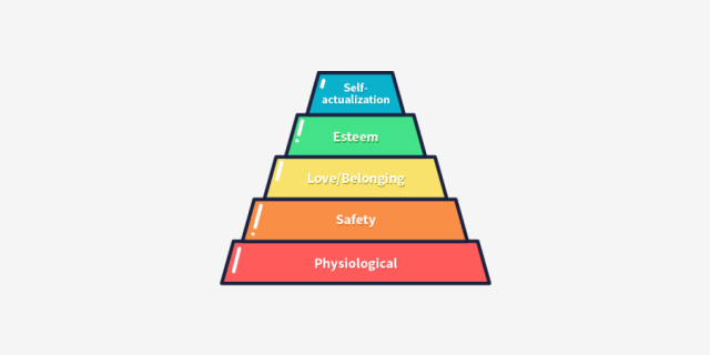 user-safety-needs-maslows-hierarchy