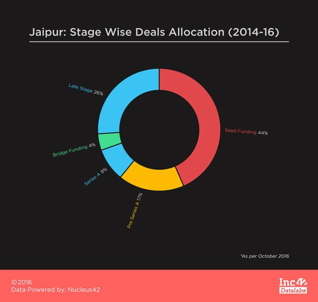 jaipur-stage-wise-deals-allocation-2014-16