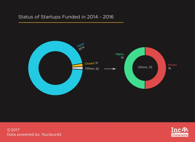 Status-of-Startups-funded-in-2014-to-2016