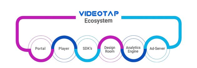 videotap-interactive videos-advertising-broadcast