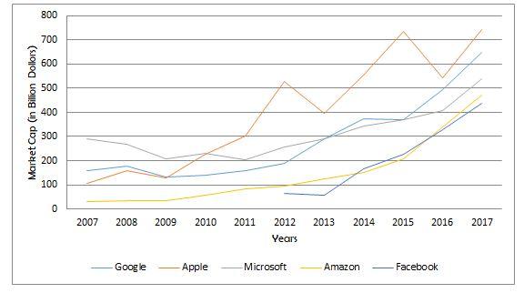 acquisitions-market cap-facebook